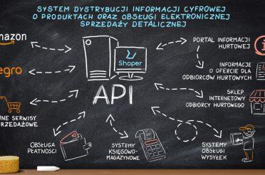 System dystrybucji informacji cyfrowej o produktach oraz obsługi elektronicznej sprzedaży detalicznej.